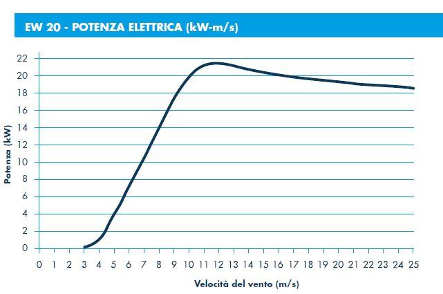 ergowind-curva-potenza-20