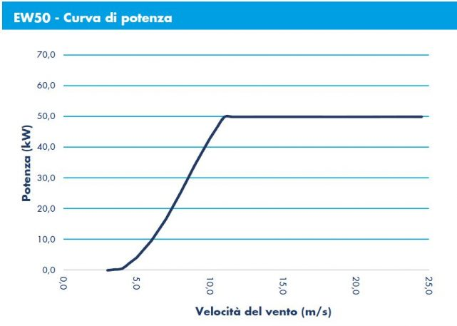 ergowind-curva-potenza-50KW-ITA
