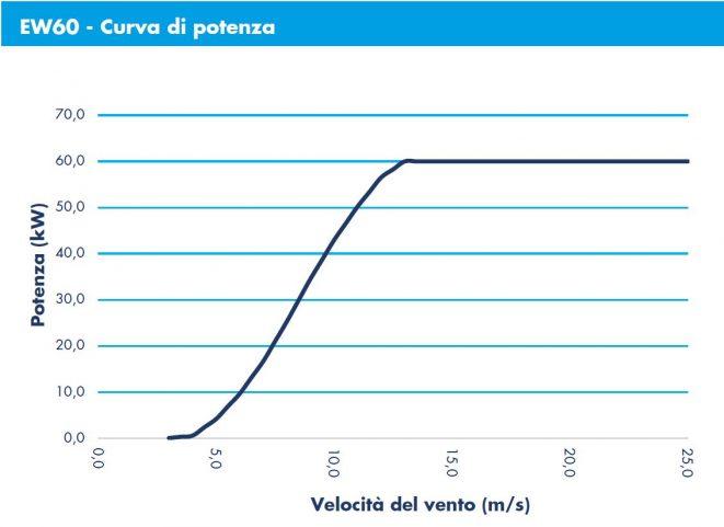 ergowind-curva-potenza-60KW-ITA